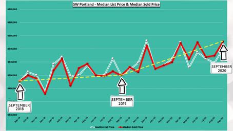 September 2020 -24 Months Real Estate Trends - SW Portland, Oregon