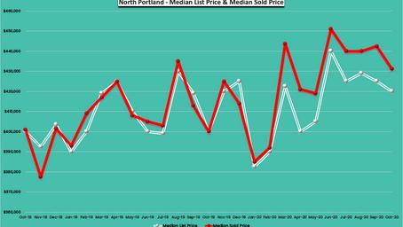 October 2020 - 24 Months Real Estate Trends - North Portland, Oregon