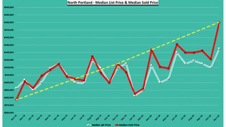 November 2020 - 24 Months Real Estate Trends - North Portland, Oregon