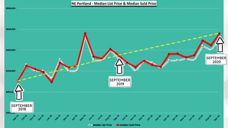 September 2020 -24 Months Real Estate Trends - NE Portland, Oregon
