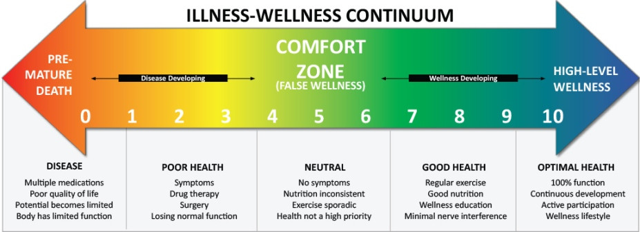 This continuum line ranges from illness to wellness, (i.e. from disease, to poor health, to no symptoms in the comfort zone, to good health to optimal health).