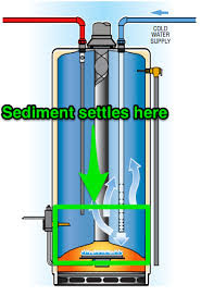 Extend the Life of Your Hot Water Heater!