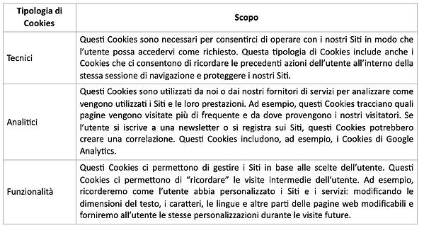 tabella_COOKIES IT.png