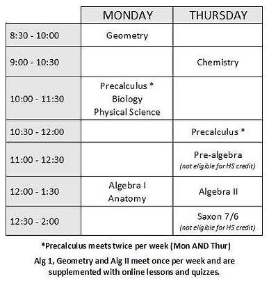 Spreadsheet of classes screenshot July 2