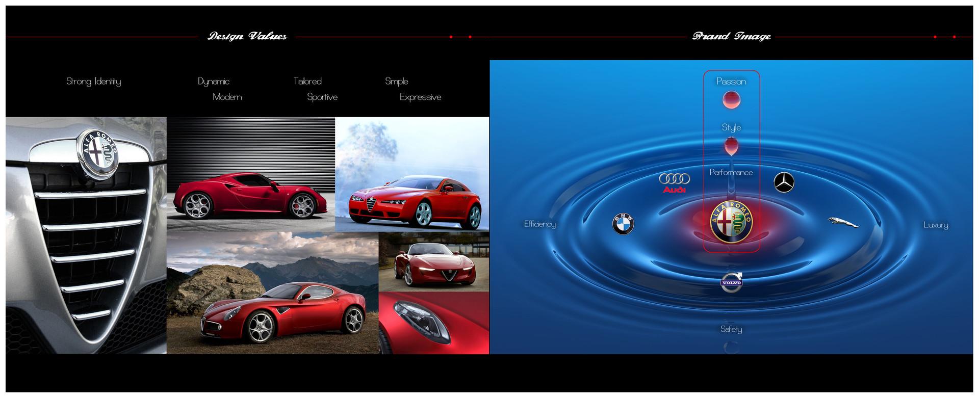 Alfa Romeo Azzurra Concept