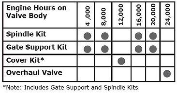 Vedlikeholdsprogram for Rigsaver 11SGE shut off ventil