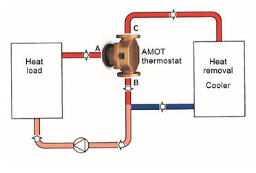 AMOT-valve-diverting-applications.JPG