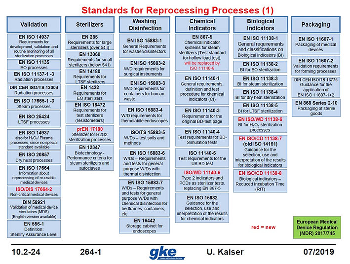Standards_for_reprocessing_devices.jpg
