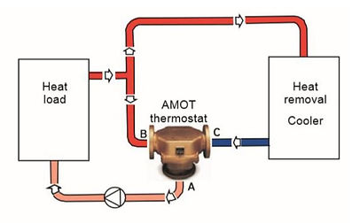 AMOT-valve-mixing-applications.JPG