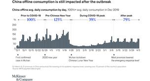 ¿Cómo los consumidores chinos están cambiando sus hábitos de compra post Covid-19?