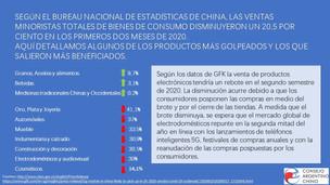 El Covid 19 afecta el consumo en China durante los meses de Enero - Febrero