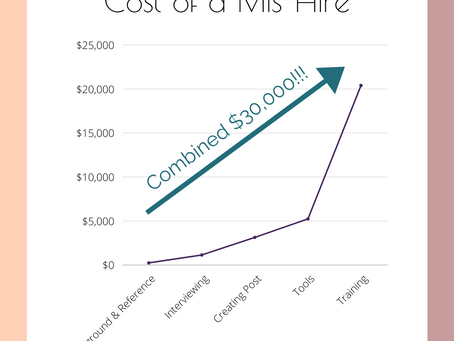 The Cost of a Mis-Hire