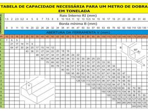 Tabela de Corte e Dobra