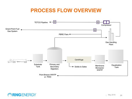 Why Build a Biodigester at Philly's Refinery?