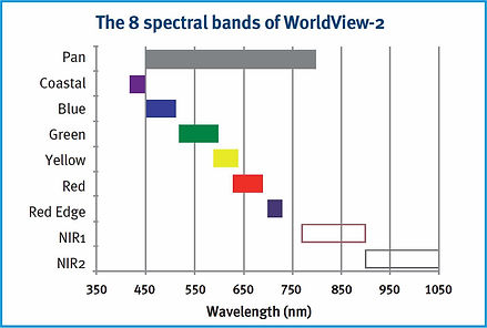 worldview-2-satellite-spectral-bands.jpg