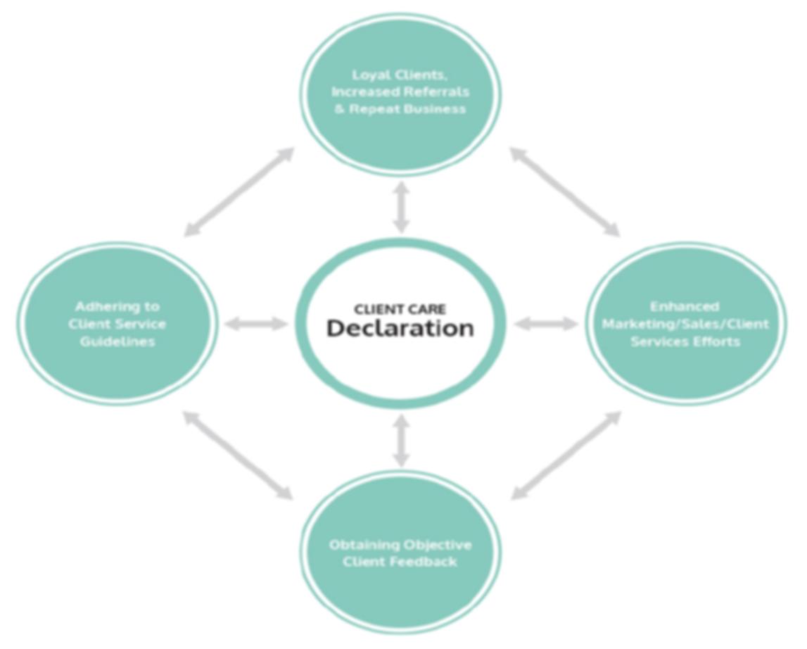 Customer Follow Up Client Care Declaration