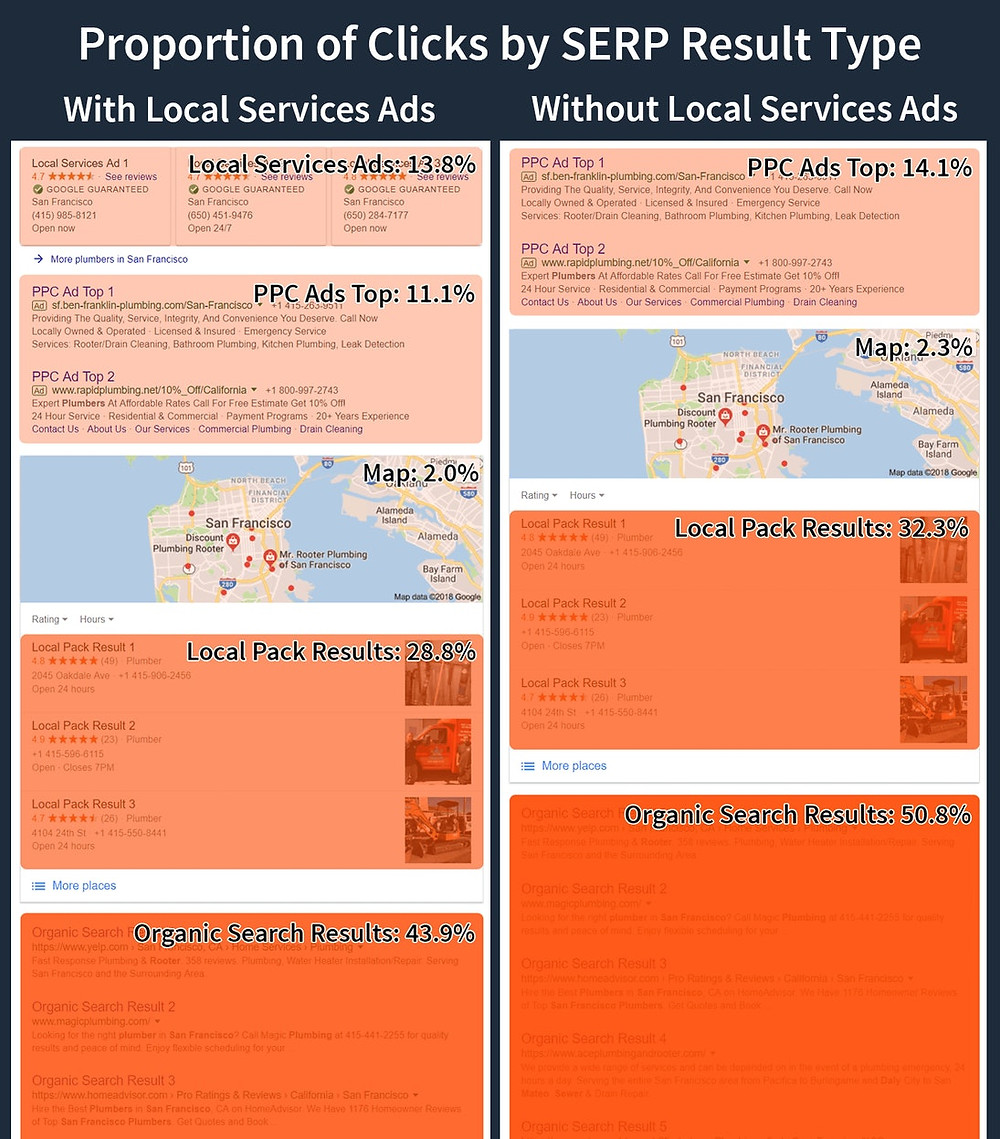 click share by search result location
