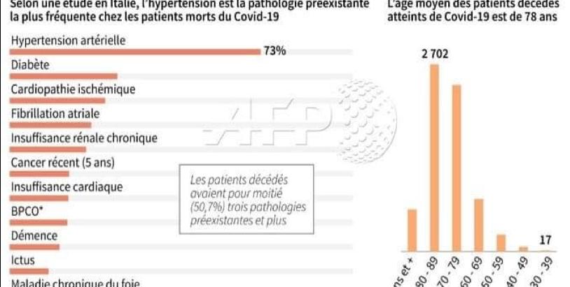 Pourquoi les comorbidités sont fatales avec le COVID-19 ?