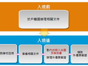 移民署外僑居留證申辦與延期流程
