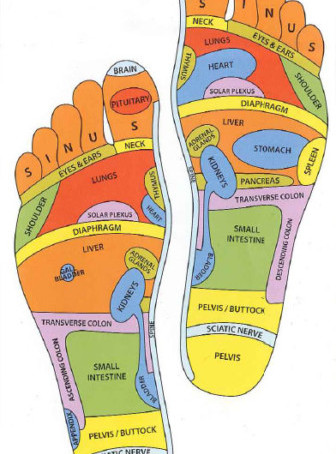 What is Reflexology?