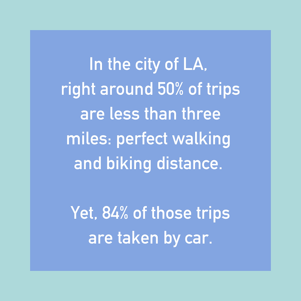 In the city of LA, right around 50% of trips are less than three miles:  perfect walking and biking distance.  Yet, 84% of those trips are taken by car.