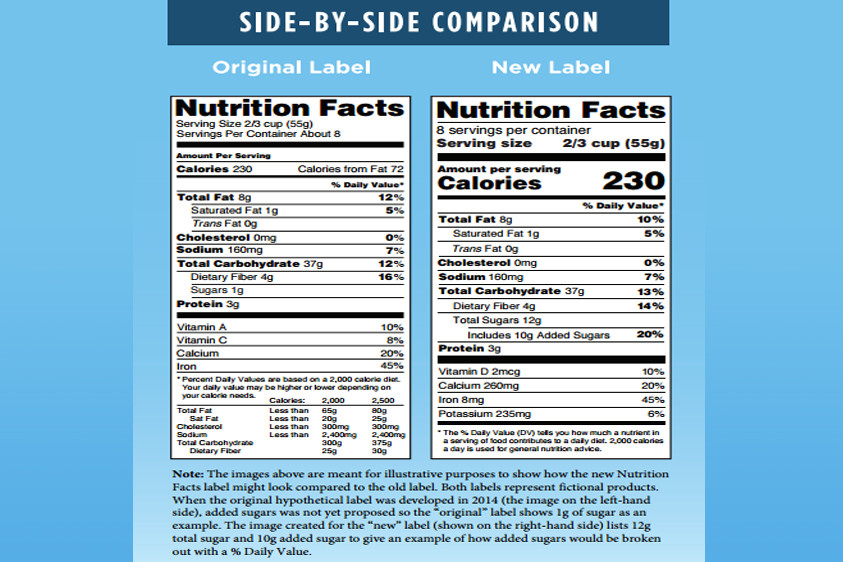 FDA Provides Information to Assist Industry with New Nutrition Facts Label