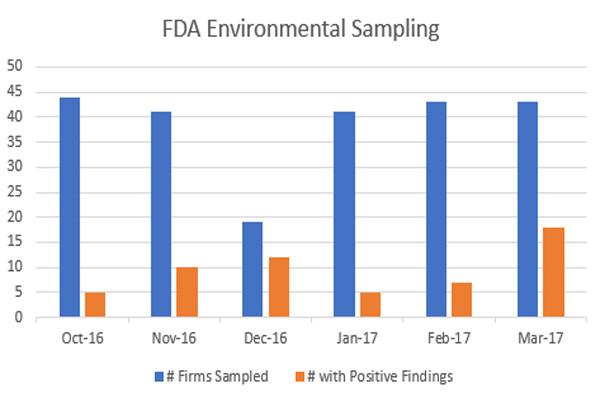 FDA Environmental Monitoring Sampling Graph