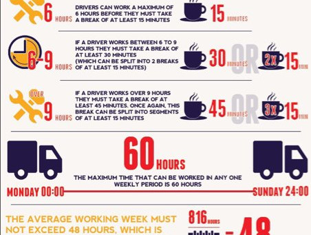 HGV Driving and Working Time rules explained