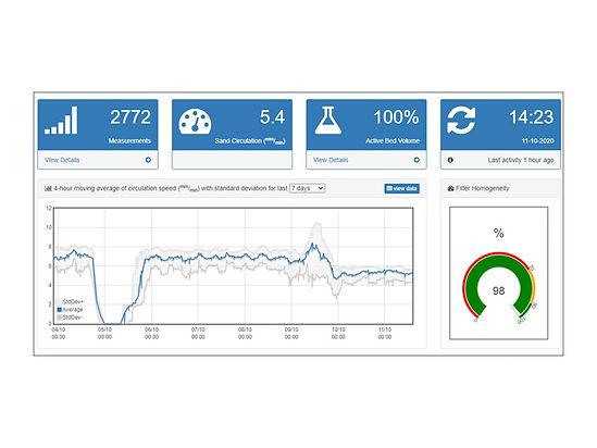 Dashboard visualisation of Sand-Cycle monitoring at Llandewi Brefi tertiary sand filtration