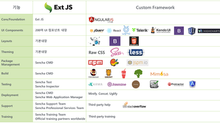 Sencha Ext JS 도입 고객 사례를 통해본 Ext JS의 ROI