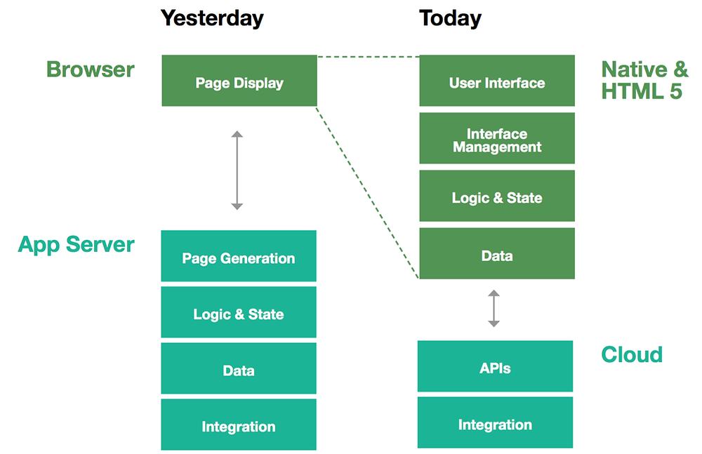 웹 1.0 vs 멀티디바이스 서비스 제공 웹 아키텍쳐의 비교
