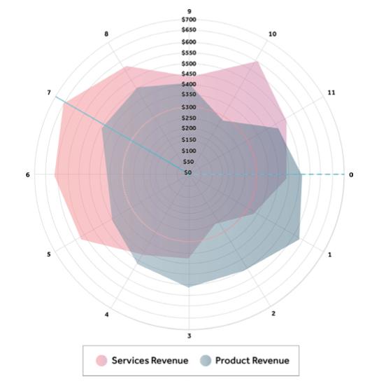 센차 ExtJS로 생성한 레이더 차트