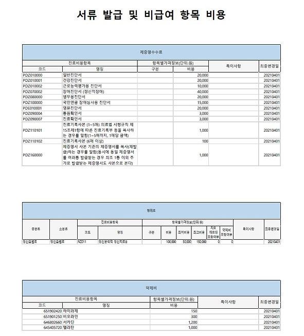 서류 발급 및 비급여 항목 비용 20210402.jpg