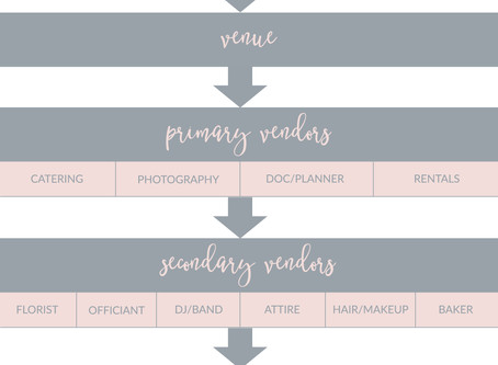 Wedding Checklist: Lower the Stress
