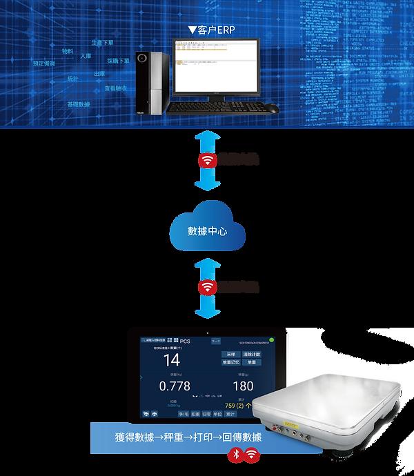 數據整合-伺服器數據交換
