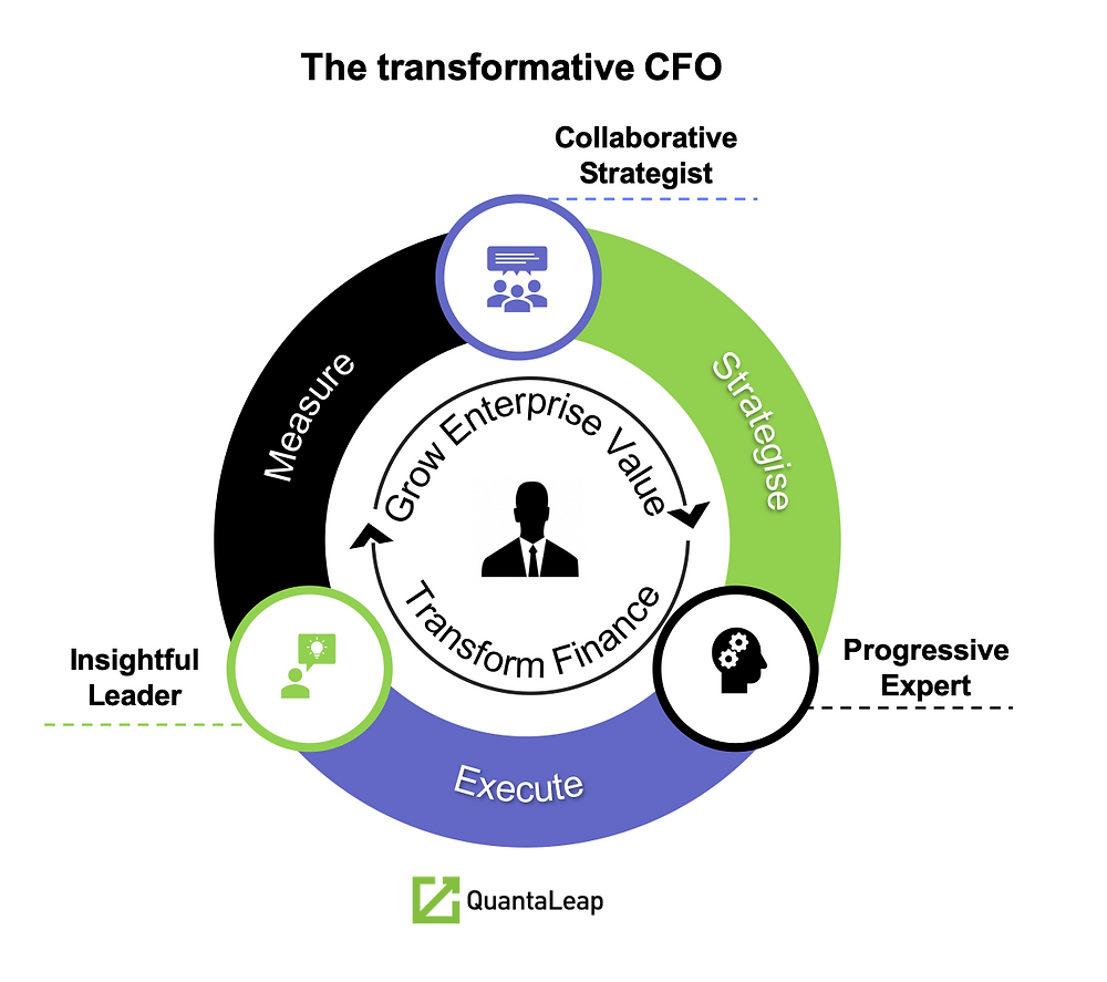 Role of CFO