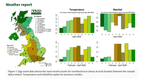 NADIS Parasite Forecast - June