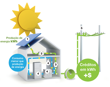Energia Solar Funcionamento Dia