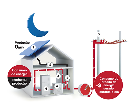 Energia Solar Funcionamento Noite