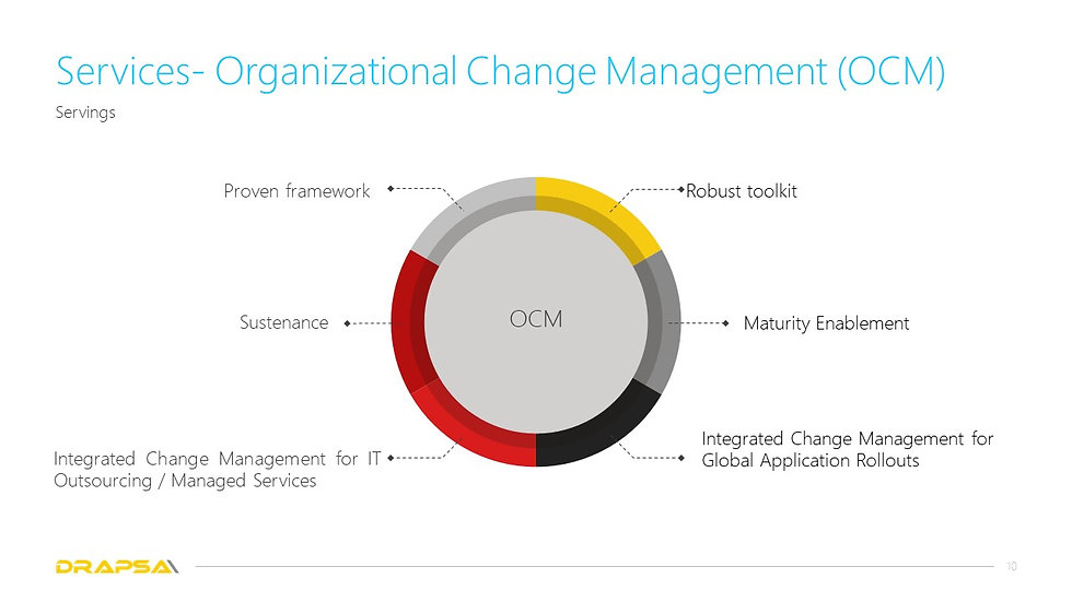 Drapsa Organizational change management