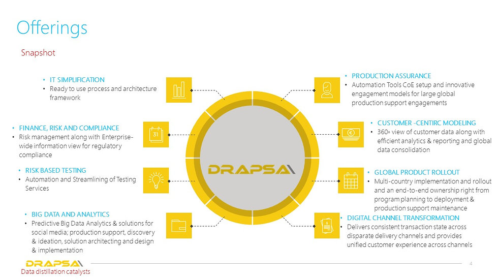 Drapsa's best-in-class offerings serving data anlytics an big data for banking and financial industry