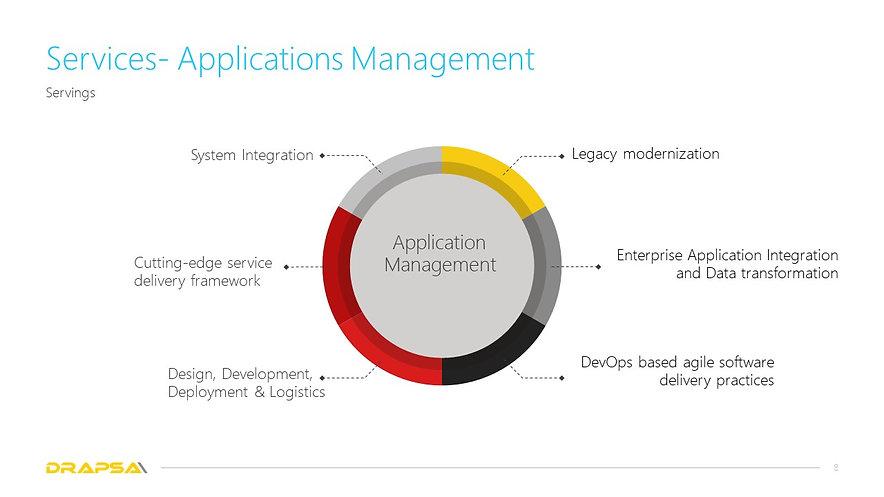 Drapsa Applications management