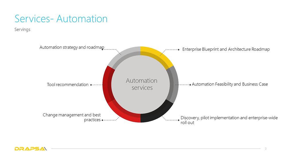 Drapsa Automation services