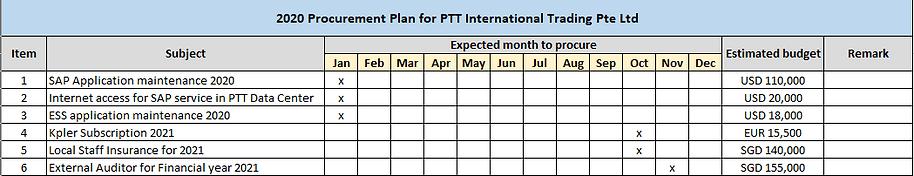 Procurement plan 2020.png