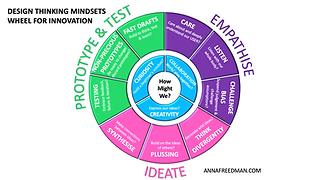 Design Thinking Mindsets Wheel - Anna Freedman.png