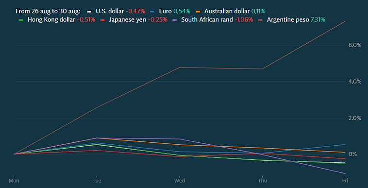 currencies aug 26 -30.PNG