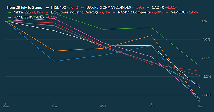 Markets July 29 - Aug 3.PNG