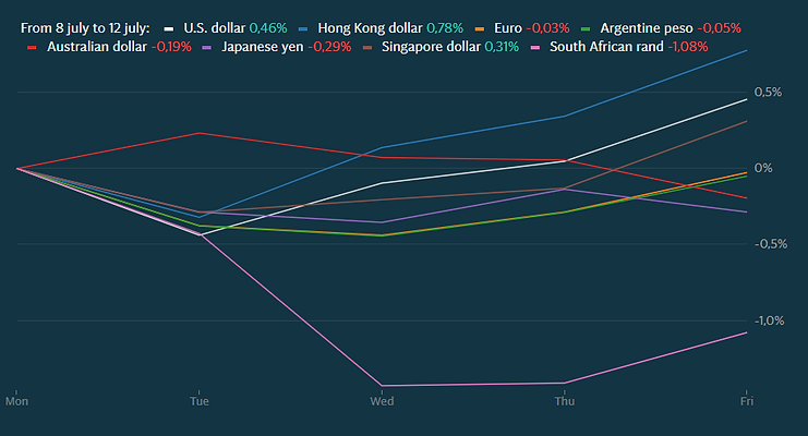 currencies july 8-12.PNG