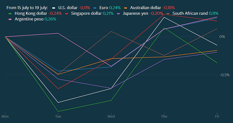 currencies july 15-19.PNG