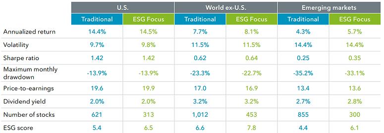ESG chart ishares small.PNG